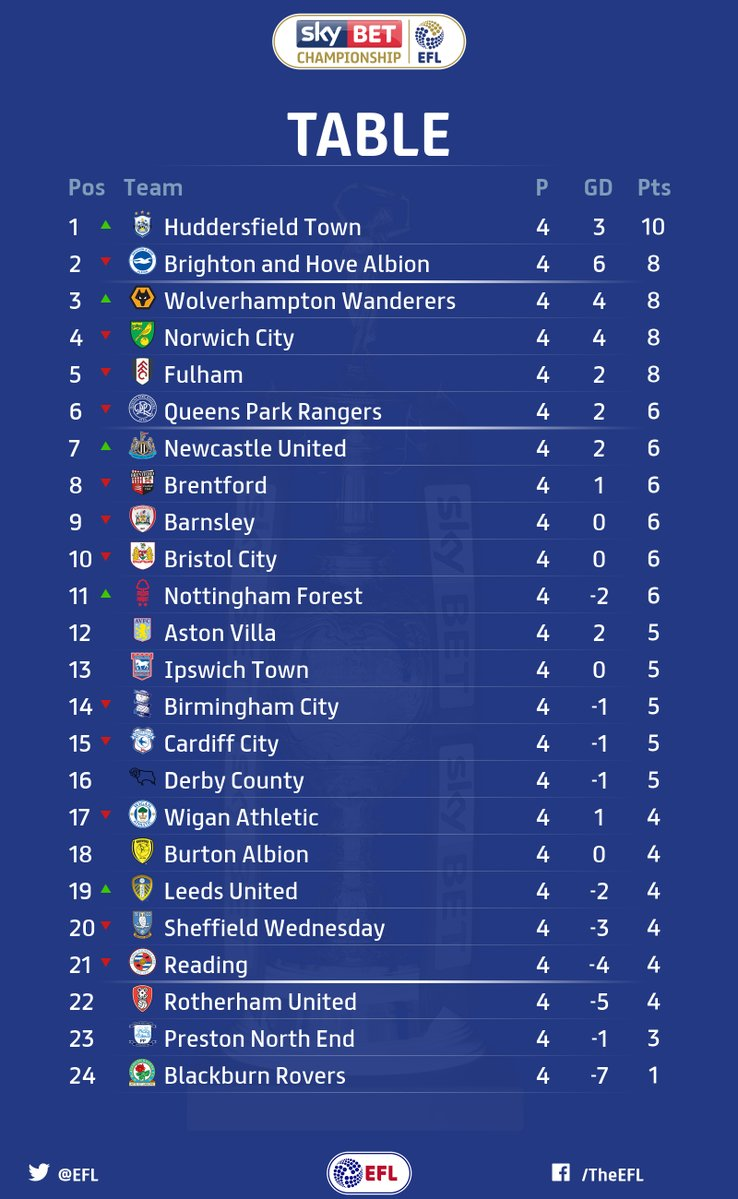 Champions results and table footymad footymad for Football results table