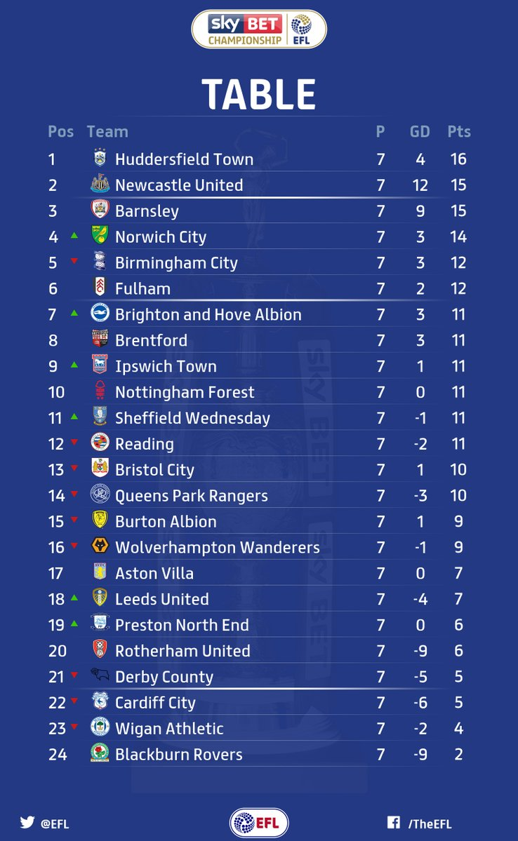 Championship results and table footymad footymad for Football results table