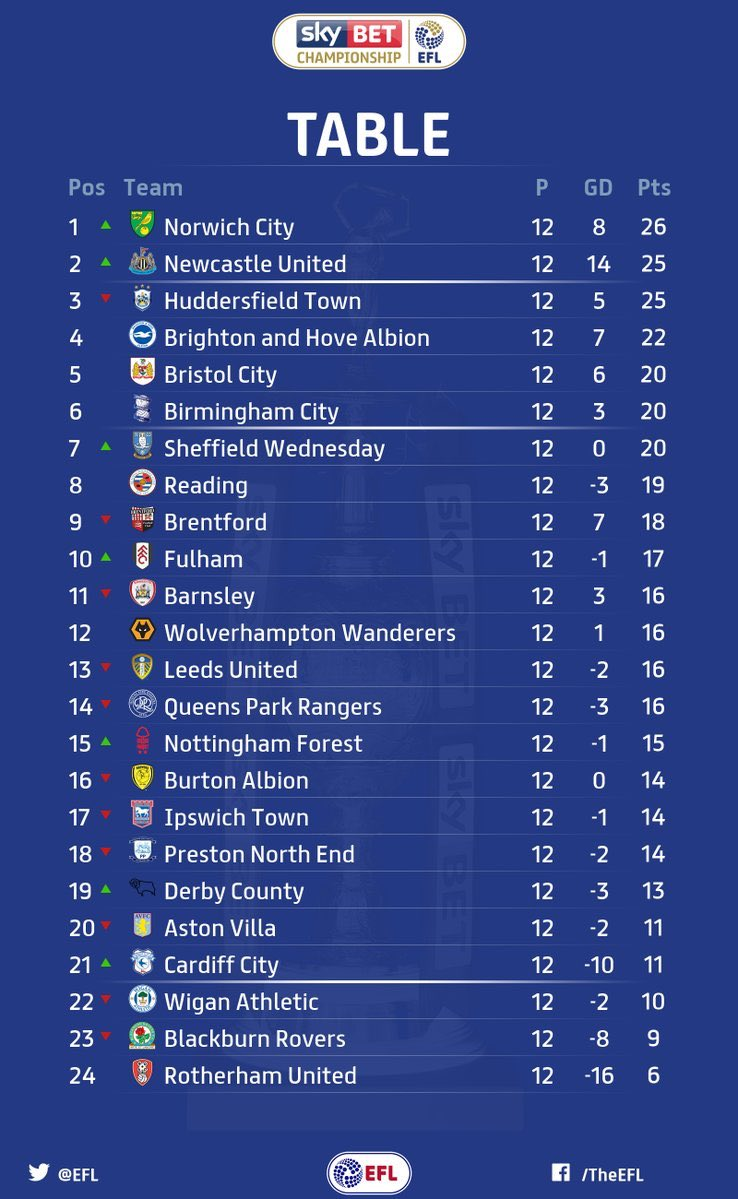 Championship results and table after 12 games cardiff city online - Today premier league results and tables ...