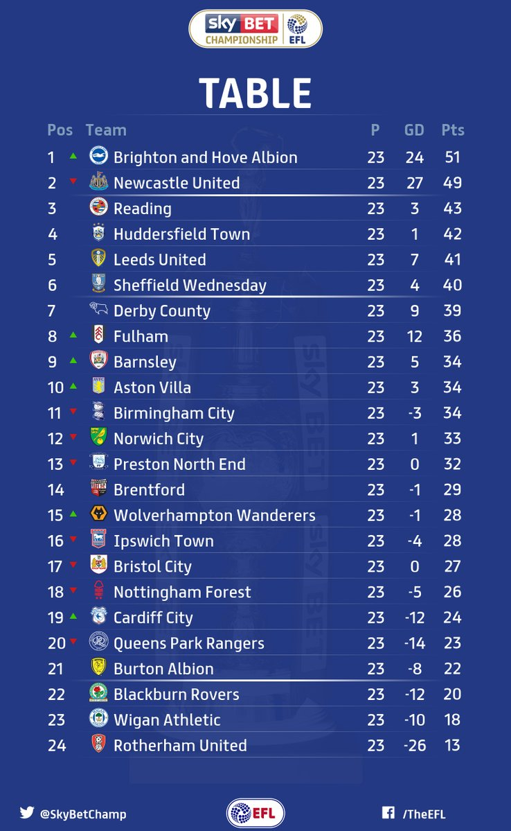 Football results premier league table northern ireland