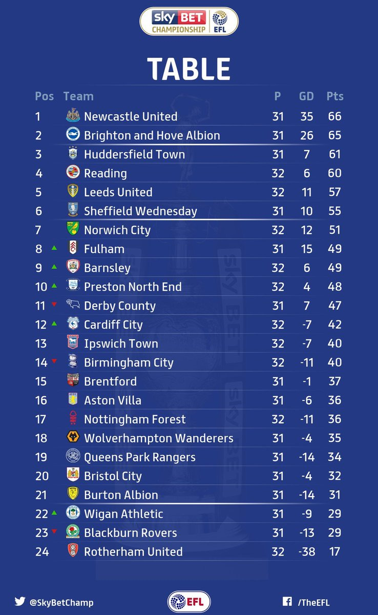 Championship results and table cardiff city online for 06 07 premier league table