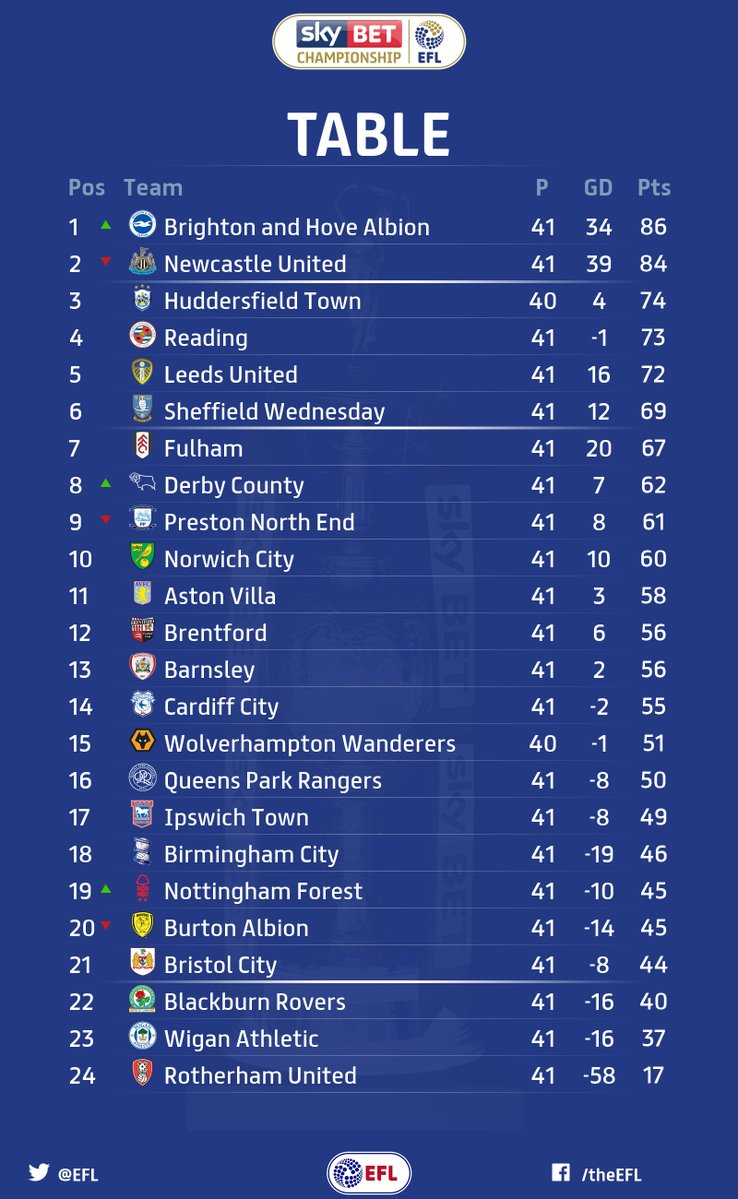 Championship fixtures and table for English football tables