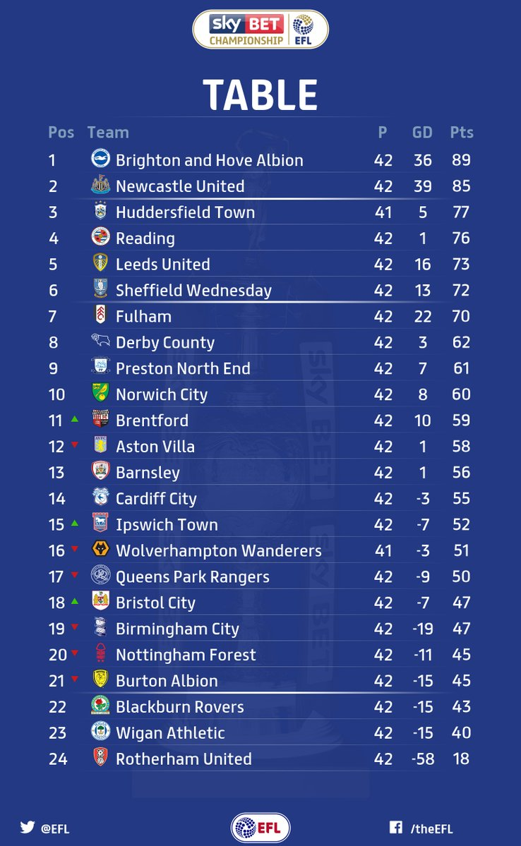 England norwich city results fixtures tables streaming - Football conference south league table ...
