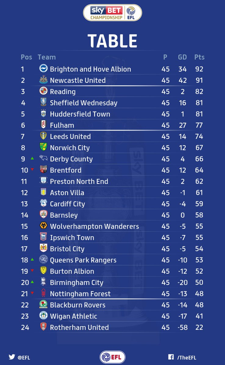 Final day fixtures cardiff city online - Bbc football league 1 table ...