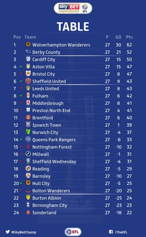 Scores and table after 27 games