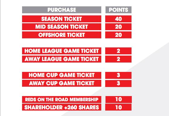 AFC Loyalty Points